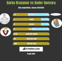 Darko Brasanac vs Ander Guevara h2h player stats
