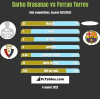 Darko Brasanac vs Ferran Torres h2h player stats