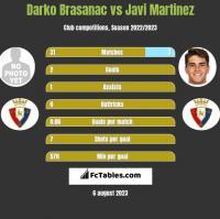 Darko Brasanac vs Javi Martinez h2h player stats