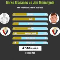 Darko Brasanac vs Jon Moncayola h2h player stats