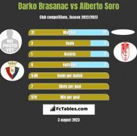 Darko Brasanac vs Alberto Soro h2h player stats