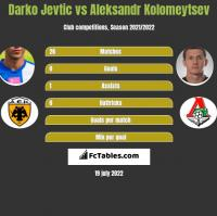 Darko Jevtic vs Aleksandr Kolomeytsev h2h player stats