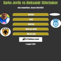 Darko Jevtic vs Aleksandr Shterbakov h2h player stats