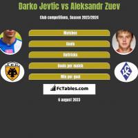 Darko Jevtic vs Aleksandr Zuev h2h player stats