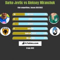 Darko Jevtić vs Aleksiej Miranczuk h2h player stats