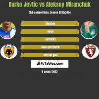 Darko Jevtic vs Aleksey Miranchuk h2h player stats