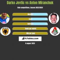 Darko Jevtic vs Anton Miranchuk h2h player stats