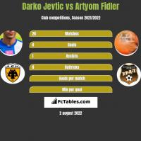 Darko Jevtic vs Artyom Fidler h2h player stats