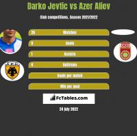 Darko Jevtic vs Azer Aliev h2h player stats
