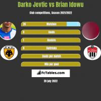 Darko Jevtic vs Brian Idowu h2h player stats