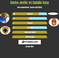 Darko Jevtic vs Catalin Carp h2h player stats