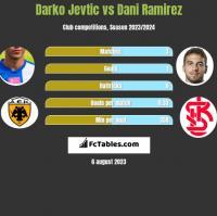 Darko Jevtic vs Dani Ramirez h2h player stats