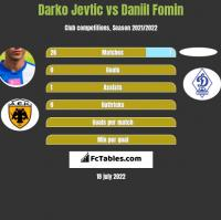 Darko Jevtic vs Daniil Fomin h2h player stats