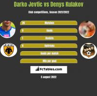 Darko Jevtić vs Denys Kułakow h2h player stats