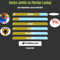 Darko Jevtić vs Florian Loshaj h2h player stats