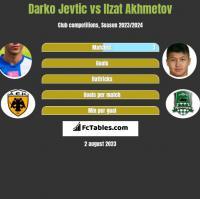 Darko Jevtić vs Izat Achmetow h2h player stats