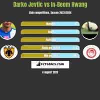 Darko Jevtić vs In-Beom Hwang h2h player stats