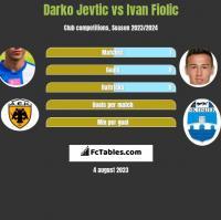 Darko Jevtić vs Ivan Fiolic h2h player stats