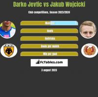 Darko Jevtic vs Jakub Wojcicki h2h player stats