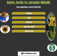 Darko Jevtić vs Jaroslav Mihalik h2h player stats