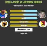 Darko Jevtić vs Jarosław Kubicki h2h player stats