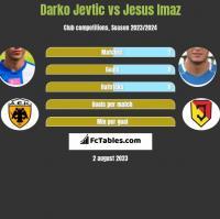 Darko Jevtić vs Jesus Imaz h2h player stats