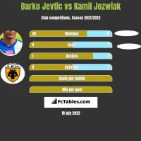 Darko Jevtić vs Kamil Jóźwiak h2h player stats
