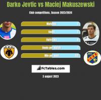Darko Jevtic vs Maciej Makuszewski h2h player stats
