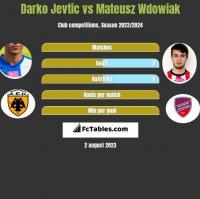 Darko Jevtić vs Mateusz Wdowiak h2h player stats