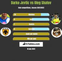 Darko Jevtić vs Oleg Szatow h2h player stats
