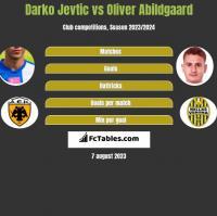 Darko Jevtić vs Oliver Abildgaard h2h player stats
