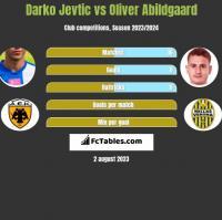Darko Jevtic vs Oliver Abildgaard h2h player stats
