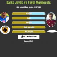 Darko Jevtic vs Pavel Mogilevets h2h player stats