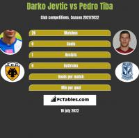 Darko Jevtić vs Pedro Tiba h2h player stats