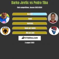Darko Jevtic vs Pedro Tiba h2h player stats