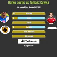 Darko Jevtić vs Tomasz Cywka h2h player stats