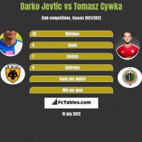 Darko Jevtic vs Tomasz Cywka h2h player stats