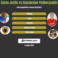 Darko Jevtic vs Vyacheslav Podberyozkin h2h player stats