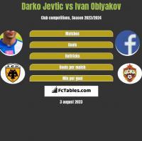 Darko Jevtić vs Ivan Oblyakov h2h player stats