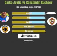 Darko Jevtić vs Konstantin Kuchaev h2h player stats