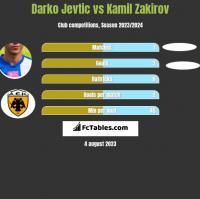 Darko Jevtic vs Kamil Zakirov h2h player stats