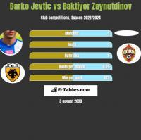 Darko Jevtić vs Baktiyor Zaynutdinov h2h player stats