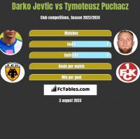Darko Jevtic vs Tymoteusz Puchacz h2h player stats