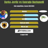 Darko Jevtić vs Conrado Buchanelli h2h player stats