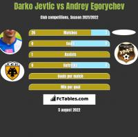 Darko Jevtić vs Andrey Egorychev h2h player stats