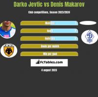 Darko Jevtic vs Denis Makarov h2h player stats