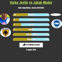 Darko Jevtić vs Jakub Moder h2h player stats