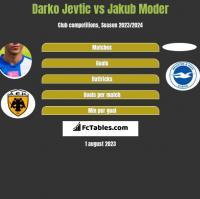 Darko Jevtic vs Jakub Moder h2h player stats