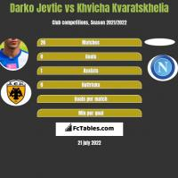 Darko Jevtić vs Khvicha Kvaratskhelia h2h player stats
