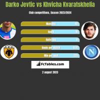 Darko Jevtic vs Khvicha Kvaratskhelia h2h player stats